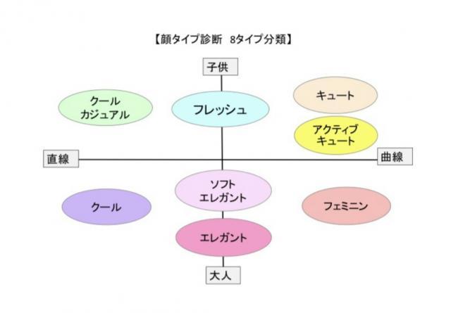 岡山 倉敷 ナチュラ スタイル   :三ッ星レッスン 岡山